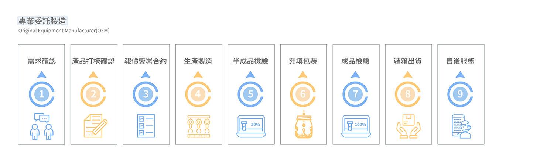 妍采伊服務範圍-專業委託製造(OEM)流程