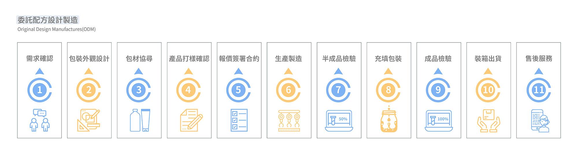 妍采伊服務範圍-委託配方設計製造(ODM)流程